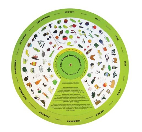 The Local Foods Wheel