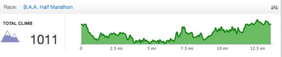 BAA Half Elevation Chart
